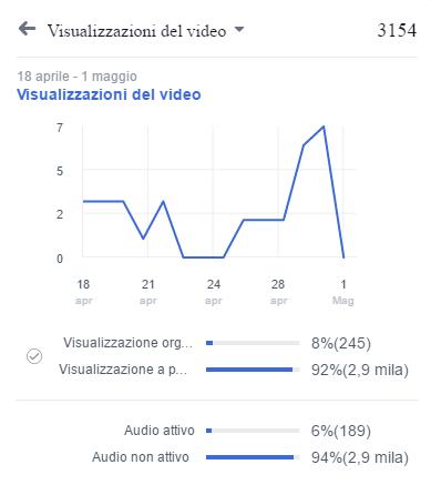 Solamente il 6% delle visualizzazioni dei video sono state eseguite con audio inserito
